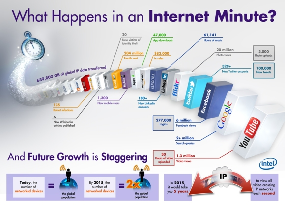 what-happens-in internt-in 1-minute